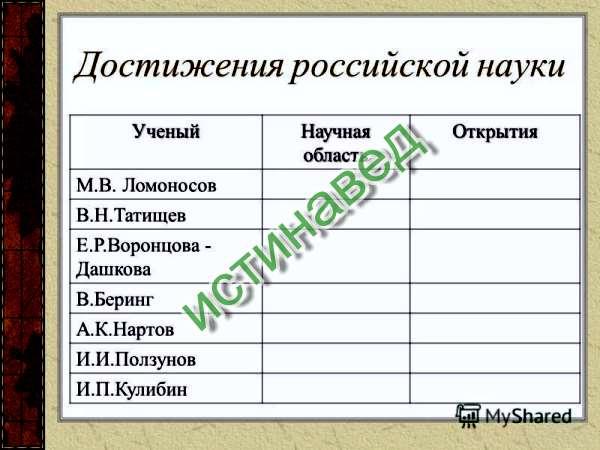 Ломоносов- физика, история, химия, география, астрономия и мн. др. открытия- создал первую химическую