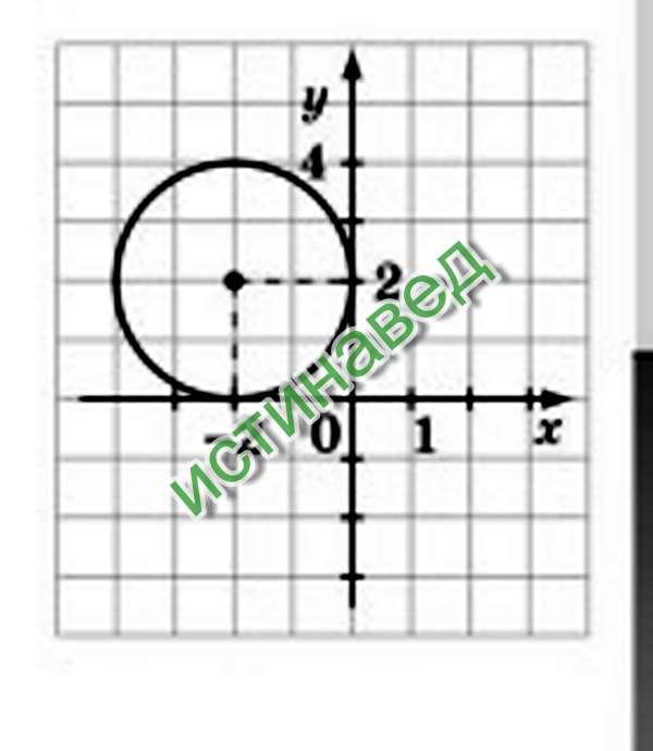 Составьте уравнение круга ,изображенного на рисунке. (х+2)²+(у-2)²=4