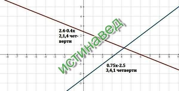 В каких координатных четвертях расположен график уравнения: а) 2x+5y=12 б) 3x-4y=10 2x+5y=12