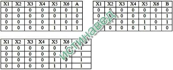 Фрагменты таблиц истинности - в прилагаемом файле. Так как в таблицах истинности выражений