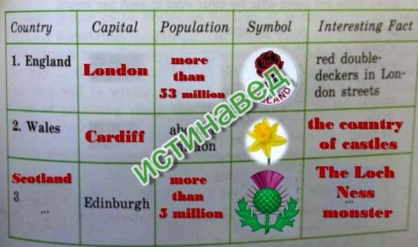 England capital - London, population - more than53 million symbol - Red